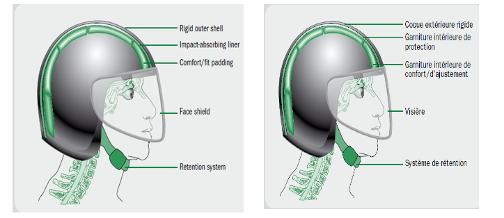 helmet diagram who
